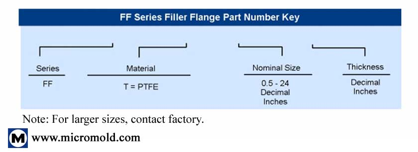 FF Series Filler Flanges/Compensation Rings On Micromold Products, Inc